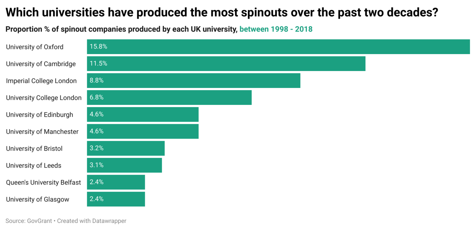 University spinout graph - Edinburgh ranks among top 5 UK universities for producing the most spinouts